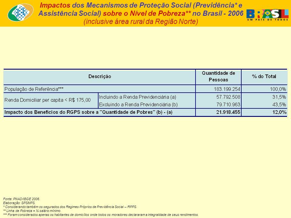 Impactos dos Mecanismos de Proteção Social (Previdência* e Assistência Social) sobre o Nível de Pobreza** no Brasil - 2006 (inclusive área rural da Re