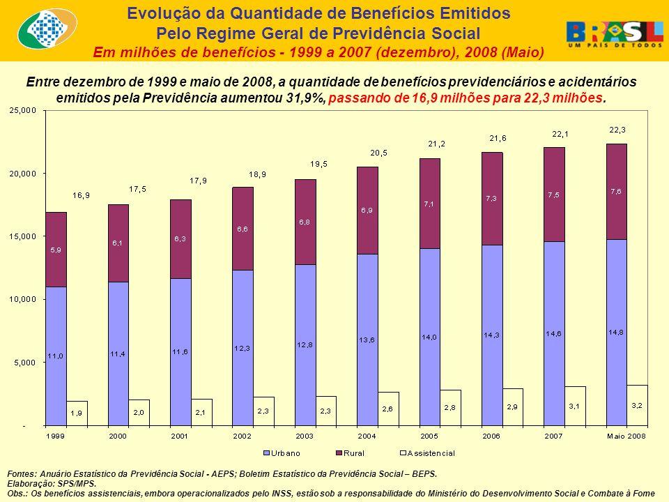 Entre dezembro de 1999 e maio de 2008, a quantidade de benefícios previdenciários e acidentários emitidos pela Previdência aumentou 31,9%, passando de 16,9 milhões para 22,3 milhões.