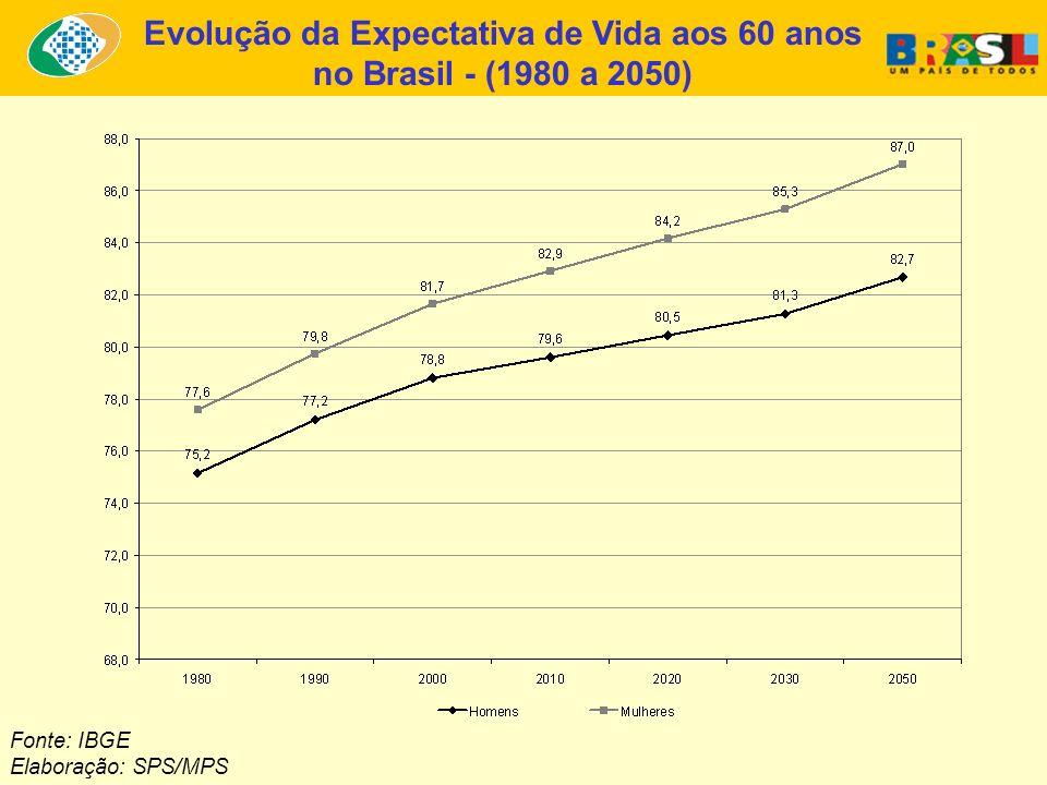 Evolução da Expectativa de Vida aos 60 anos no Brasil - (1980 a 2050) Fonte: IBGE Elaboração: SPS/MPS