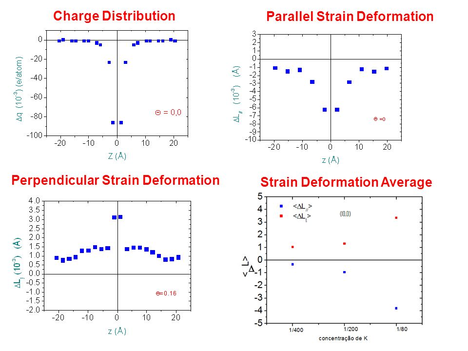 Charge Distribution Parallel Strain Deformation Perpendicular Strain Deformation Strain Deformation Average