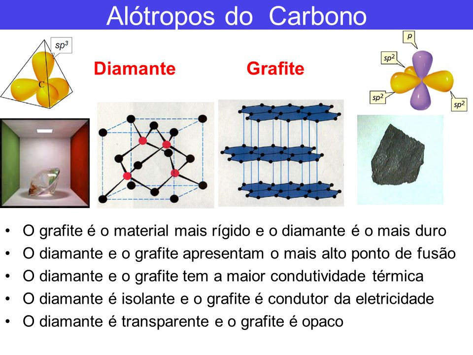 Propriedades Térmicas Alta Condutividade Térmica É um bom condutor de elétrons e do calor Condutividade do calor: Diamante 3320 W/m.K Nanotubo 6600 W/m.K