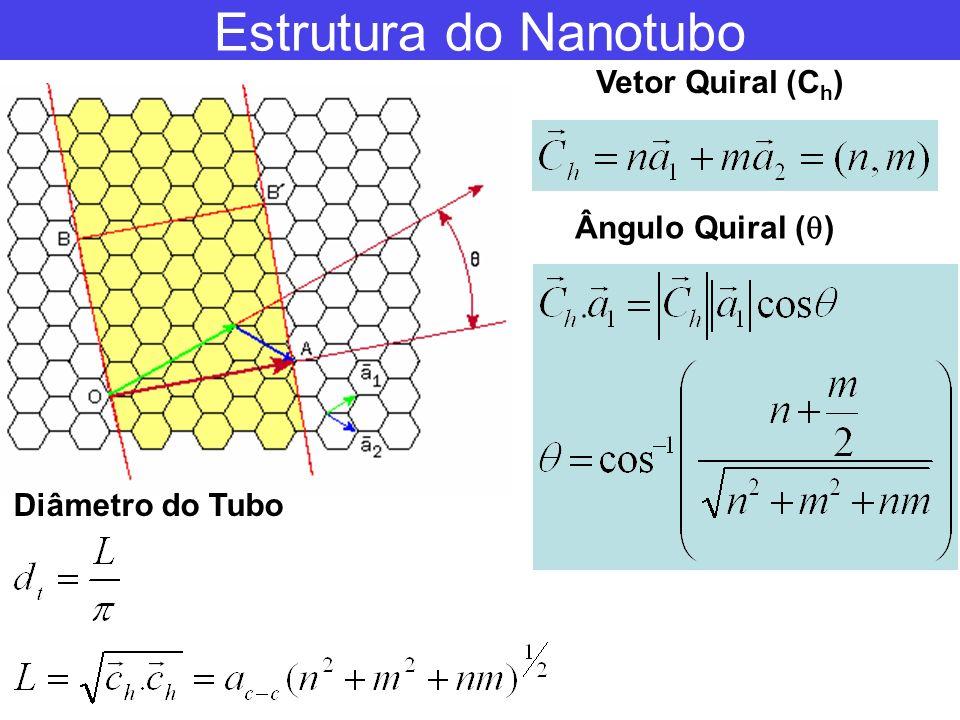 Caracterização de Nanotubos de Carbono Microscopia Eletrônica de Transmissão (TEM) Microscópicos que usam feixe de elétrons em vez de luz.