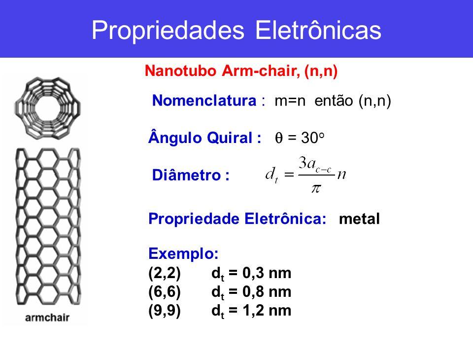 Ângulo Quiral : = 0 o Nanotubo ZigZag, (n,0) Nomenclatura : m=0 então (n,0) Diâmetro : Propriedade Eletrônica: semimetal n-m=3p semicondutor n-m 3p (p é um inteiro) Exemplo: Semimetal: (3,0) d t = 0,23 nm (6,0) d t = 0,5 nm Semicondutor: (4,0) d t = 0,3 nm (8,0) d t = 0,4 nm (10,0) d t = 0,8 nm