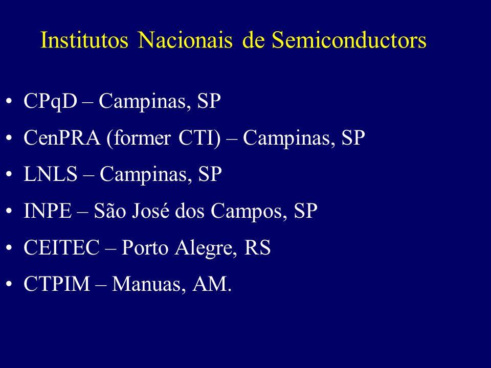 UFRGS (EE e Informática) UFSM UFPel PUC-RS UFSC CEFET-PR EPUSP (LSI & LME) FEI UNICAMP (FEEC & IC) EESC-USP UNESP (IS, B, G, SJRP) Laboratórios de Pro