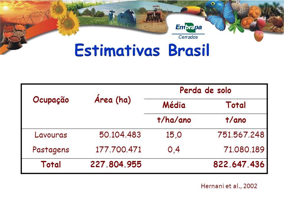 OcupaçãoÁrea (ha) Perda de solo MédiaTotal t/ha/anot/ano Lavouras50.104.48315,0751.567.248 Pastagens177.700.4710,471.080.189 Total227.804.955822.647.4
