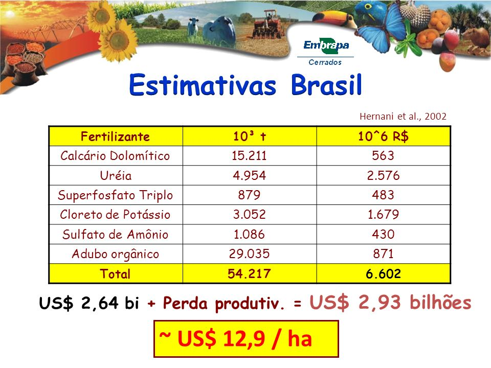 Fertilizante10³ t10^6 R$ Calcário Dolomítico15.211563 Uréia4.9542.576 Superfosfato Triplo879483 Cloreto de Potássio3.0521.679 Sulfato de Amônio1.08643
