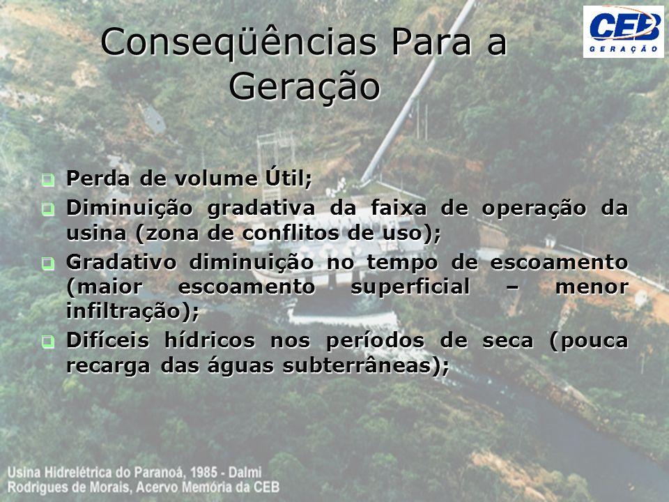 Conseqüências Para a Geração Perda de volume Útil; Perda de volume Útil; Diminuição gradativa da faixa de operação da usina (zona de conflitos de uso)