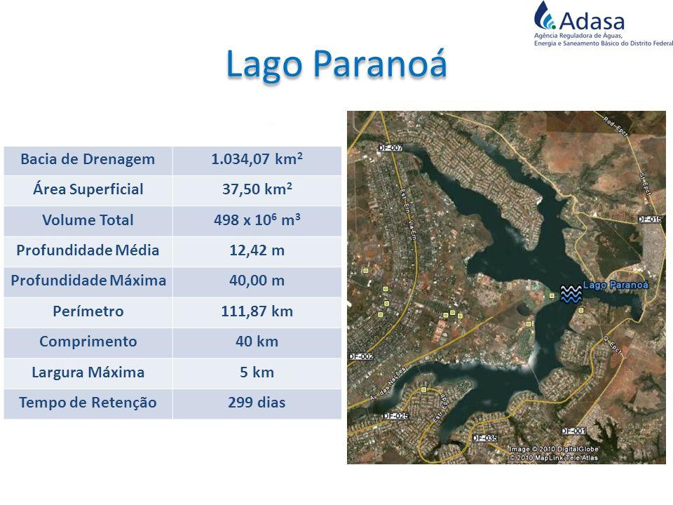 Bacia de Drenagem1.034,07 km 2 Área Superficial37,50 km 2 Volume Total498 x 10 6 m 3 Profundidade Média12,42 m Profundidade Máxima40,00 m Perímetro111