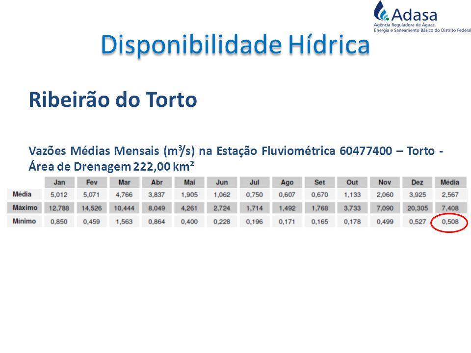 Ribeirão do Torto Vazões Médias Mensais (m³/s) na Estação Fluviométrica 60477400 – Torto - Área de Drenagem 222,00 km²
