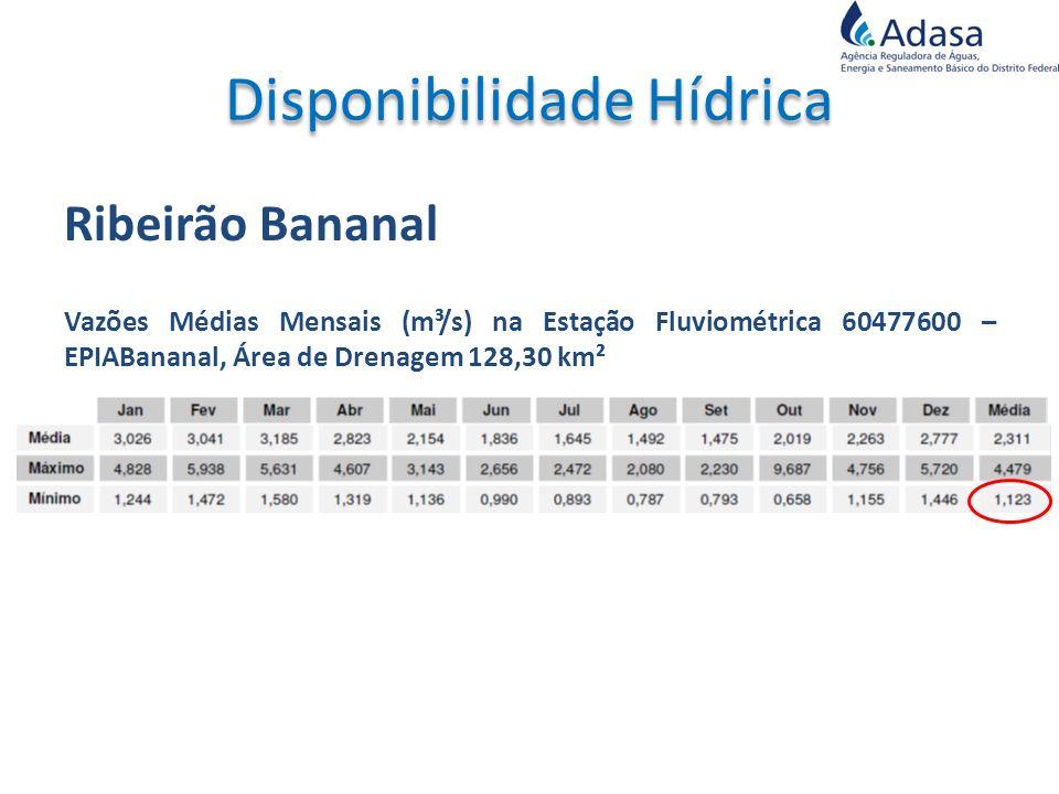 Ribeirão Bananal Vazões Médias Mensais (m³/s) na Estação Fluviométrica 60477600 – EPIABananal, Área de Drenagem 128,30 km²