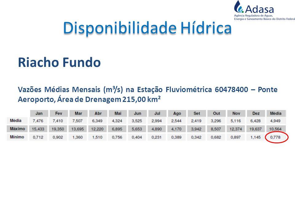 Riacho Fundo Vazões Médias Mensais (m³/s) na Estação Fluviométrica 60478400 – Ponte Aeroporto, Área de Drenagem 215,00 km²