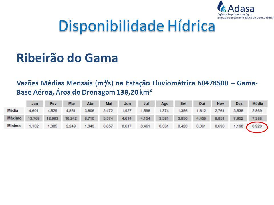 Ribeirão do Gama Vazões Médias Mensais (m³/s) na Estação Fluviométrica 60478500 – Gama- Base Aérea, Área de Drenagem 138,20 km²