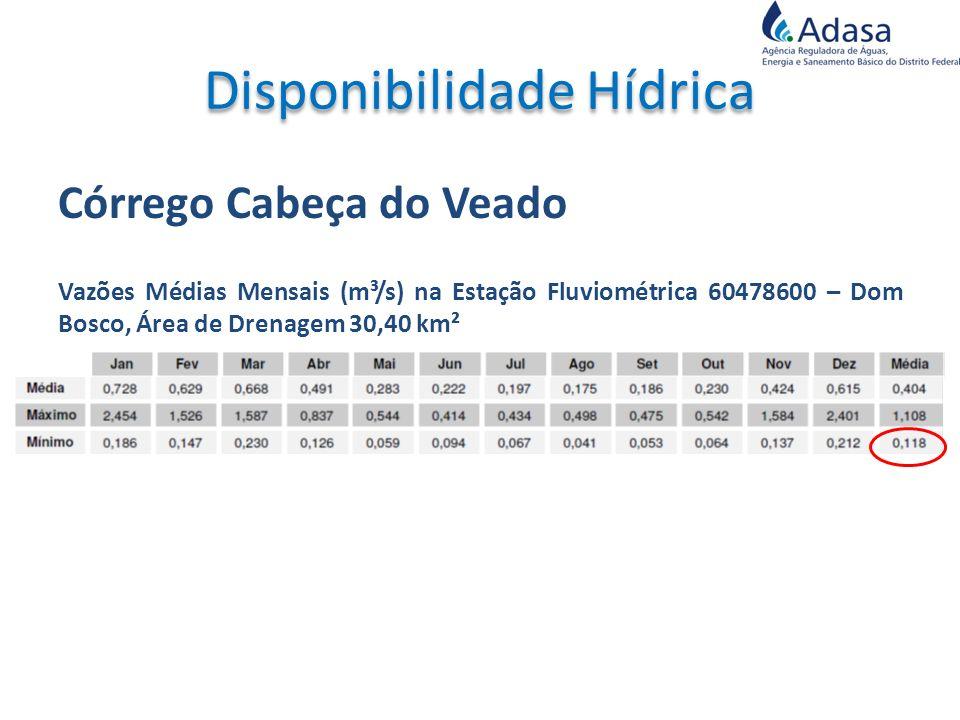 Córrego Cabeça do Veado Vazões Médias Mensais (m³/s) na Estação Fluviométrica 60478600 – Dom Bosco, Área de Drenagem 30,40 km²