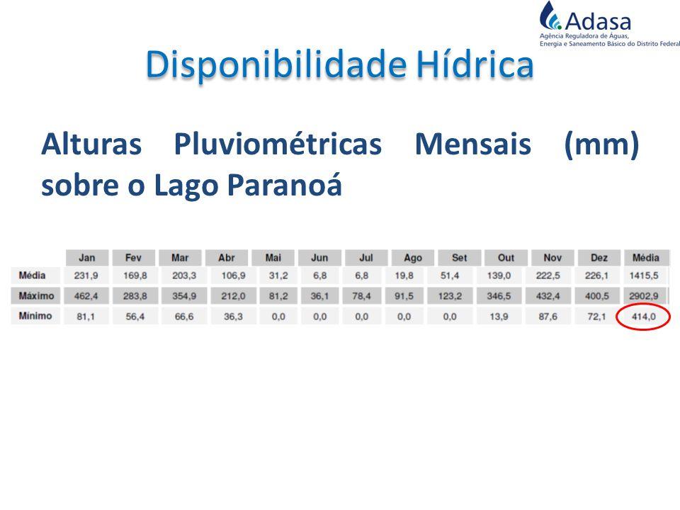 Alturas Pluviométricas Mensais (mm) sobre o Lago Paranoá