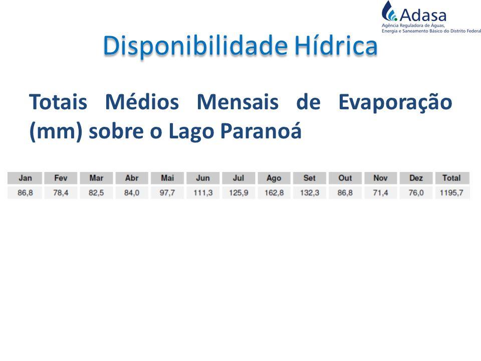 Totais Médios Mensais de Evaporação (mm) sobre o Lago Paranoá