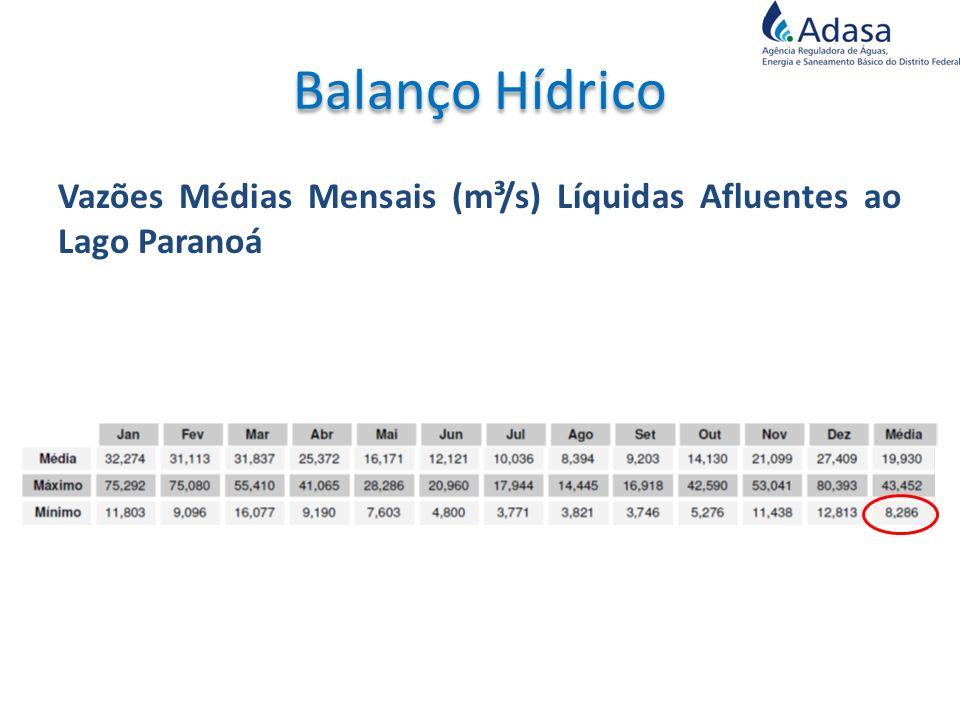 Vazões Médias Mensais (m³/s) Líquidas Afluentes ao Lago Paranoá
