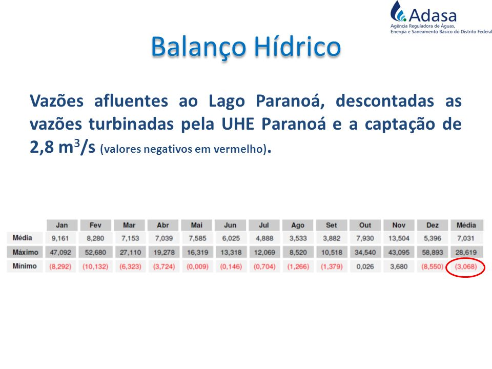 Vazões afluentes ao Lago Paranoá, descontadas as vazões turbinadas pela UHE Paranoá e a captação de 2,8 m 3 /s (valores negativos em vermelho).