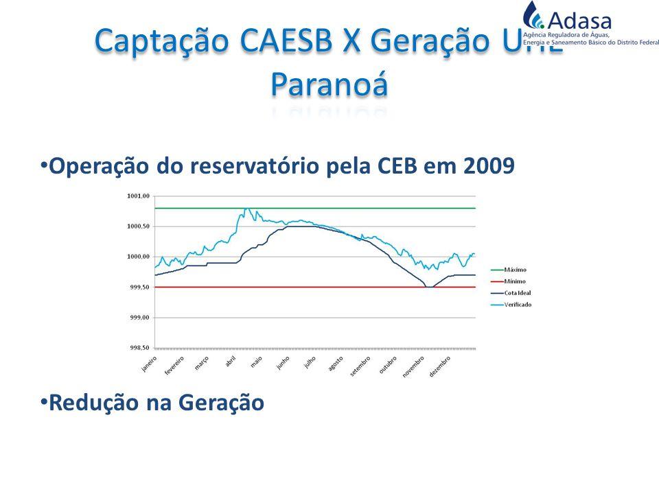 Operação do reservatório pela CEB em 2009 Redução na Geração