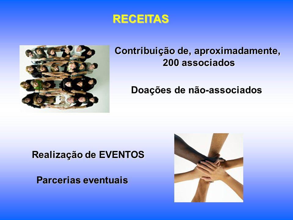 RECEITAS Contribuição de, aproximadamente, 200 associados Realização de EVENTOS Doações de não-associados Parcerias eventuais