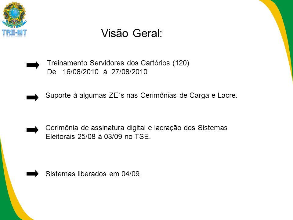 Visão Geral: Treinamento Servidores dos Cartórios (120) De 16/08/2010 à 27/08/2010 Suporte à algumas ZE´s nas Cerimônias de Carga e Lacre.