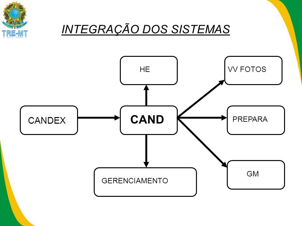 CAND CANDEX HEVV FOTOSPREPARAGMGERENCIAMENTO INTEGRAÇÃO DOS SISTEMAS