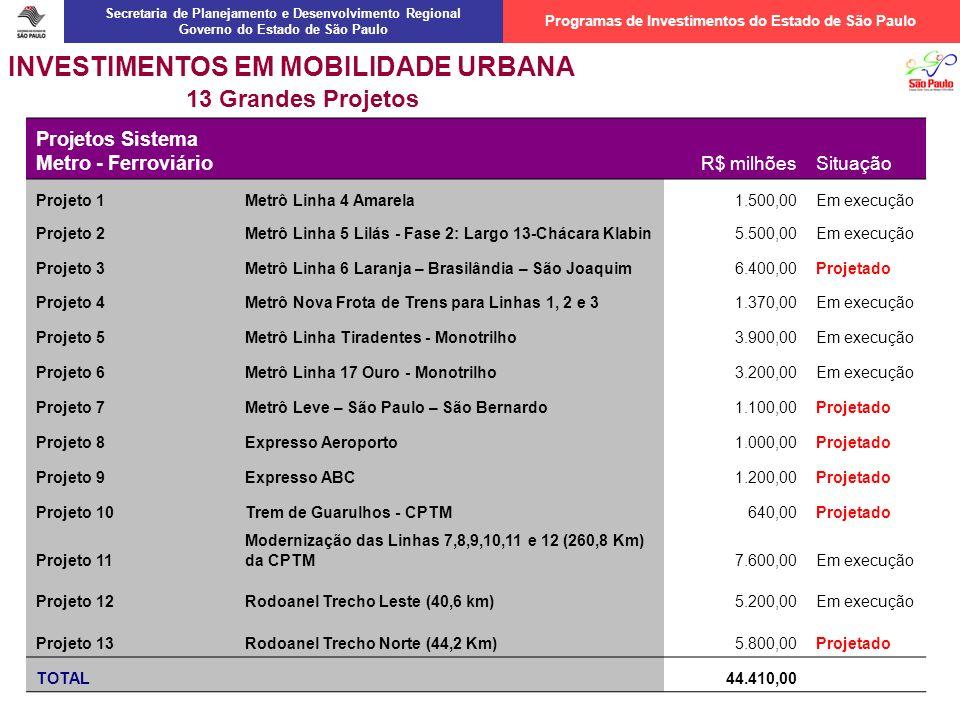 INVESTIMENTOS EM MOBILIDADE URBANA Projetos Sistema Metro - Ferroviário R$ milhõesSituação Projeto 1Metrô Linha 4 Amarela1.500,00Em execução Projeto 2Metrô Linha 5 Lilás - Fase 2: Largo 13-Chácara Klabin5.500,00Em execução Projeto 3Metrô Linha 6 Laranja – Brasilândia – São Joaquim6.400,00Projetado Projeto 4Metrô Nova Frota de Trens para Linhas 1, 2 e 31.370,00Em execução Projeto 5Metrô Linha Tiradentes - Monotrilho3.900,00Em execução Projeto 6Metrô Linha 17 Ouro - Monotrilho3.200,00Em execução Projeto 7Metrô Leve – São Paulo – São Bernardo1.100,00Projetado Projeto 8Expresso Aeroporto1.000,00Projetado Projeto 9Expresso ABC1.200,00Projetado Projeto 10Trem de Guarulhos - CPTM640,00Projetado Projeto 11 Modernização das Linhas 7,8,9,10,11 e 12 (260,8 Km) da CPTM7.600,00Em execução Projeto 12Rodoanel Trecho Leste (40,6 km)5.200,00Em execução Projeto 13Rodoanel Trecho Norte (44,2 Km)5.800,00Projetado TOTAL 44.410,00 13 Grandes Projetos Secretaria de Planejamento e Desenvolvimento Regional Governo do Estado de São Paulo Programas de Investimentos do Estado de São Paulo