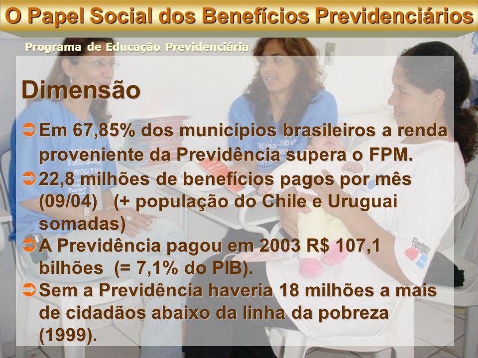 Dimensão Em 67,85% dos municípios brasileiros a renda proveniente da Previdência supera o FPM.