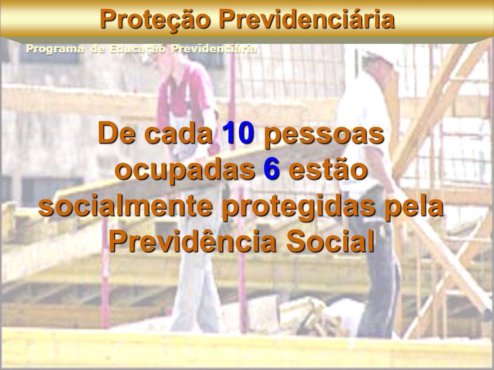 Socialmente Desprotegidos 27 milhões 38,3% < 1 salário mínimo 9,8 milhões 13,9% Igual ou > 1 salário mínimo 16,9 milhões 23,9% Fonte: Microdados PNAD 2002 População Ocupada 70,6 milhões Exclusão Previdenciária