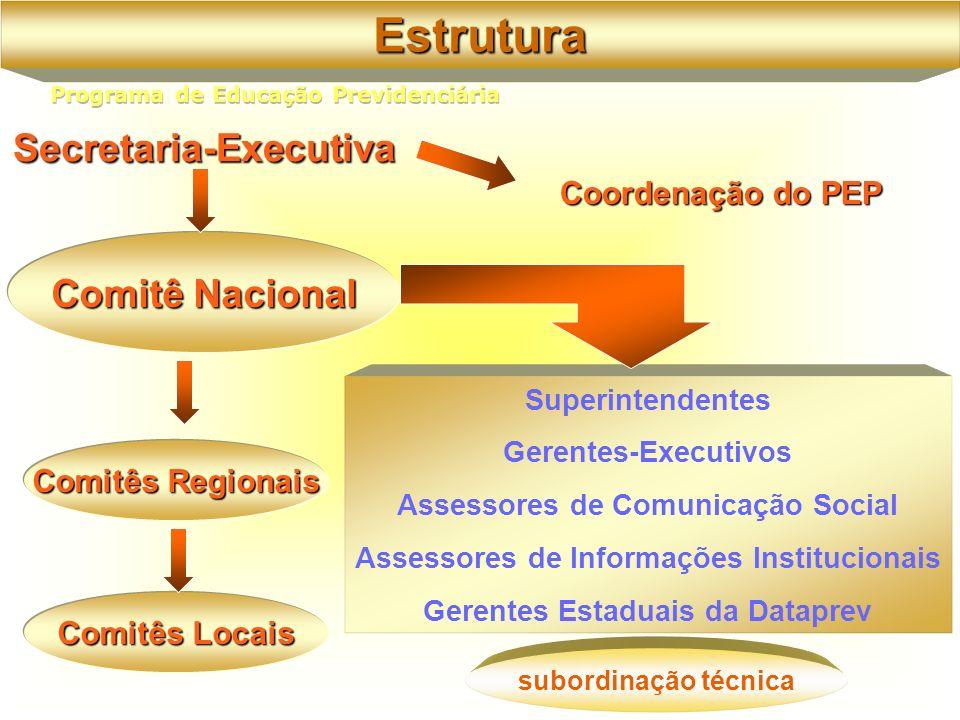 Comitê Nacional Secretaria-Executiva Superintendentes Gerentes-Executivos Assessores de Comunicação Social Assessores de Informações Institucionais Gerentes Estaduais da Dataprev Comitês Regionais Comitês Locais Coordenação do PEP Estrutura subordinação técnica