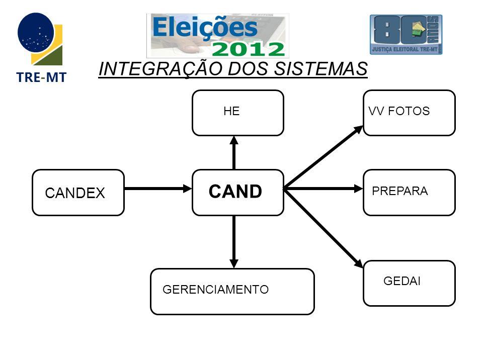 TRE-MT CAND CANDEX HEVV FOTOSGERENCIAMENTO INTEGRAÇÃO DOS SISTEMAS GEDAI PREPARA