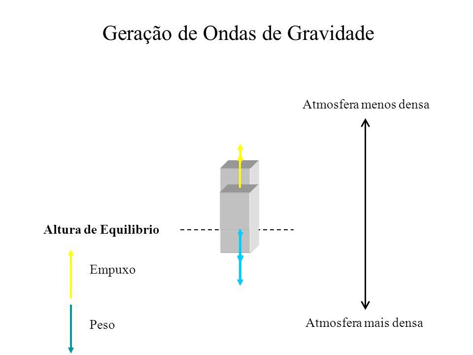 Geração de Ondas de Gravidade Altura de Equilibrio Atmosfera menos densa Atmosfera mais densa Empuxo Peso