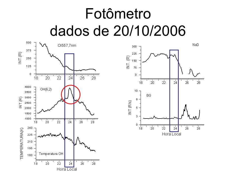 Fotômetro dados de 20/10/2006