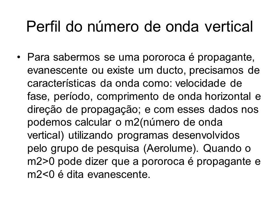Perfil do número de onda vertical Para sabermos se uma pororoca é propagante, evanescente ou existe um ducto, precisamos de características da onda co