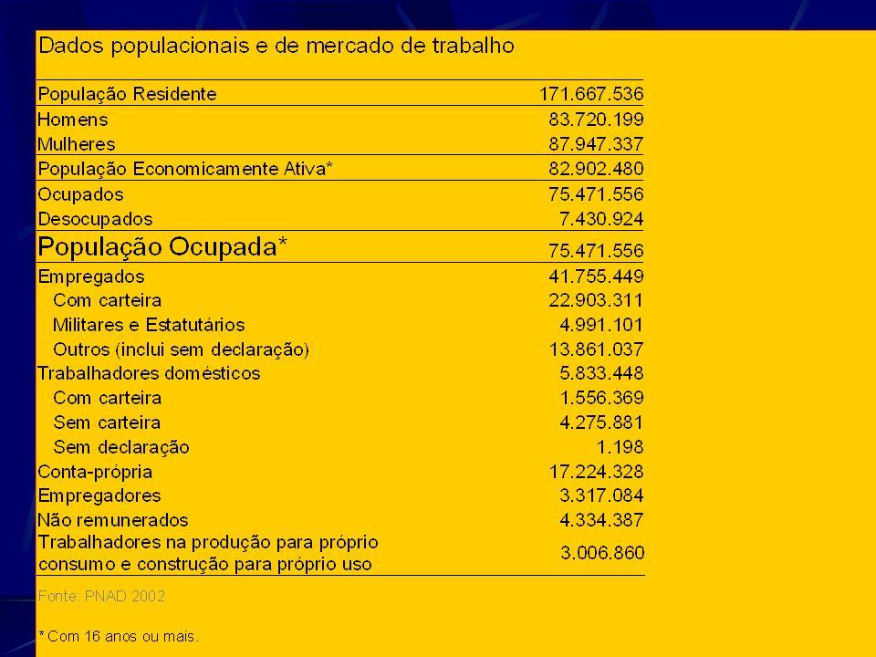 CENTROS DE REFERÊNCIA EM SA Ú DE DO TRABALHADOR 8 % 49 % 6 % 27% 10% Total (ago. 2006) – 123