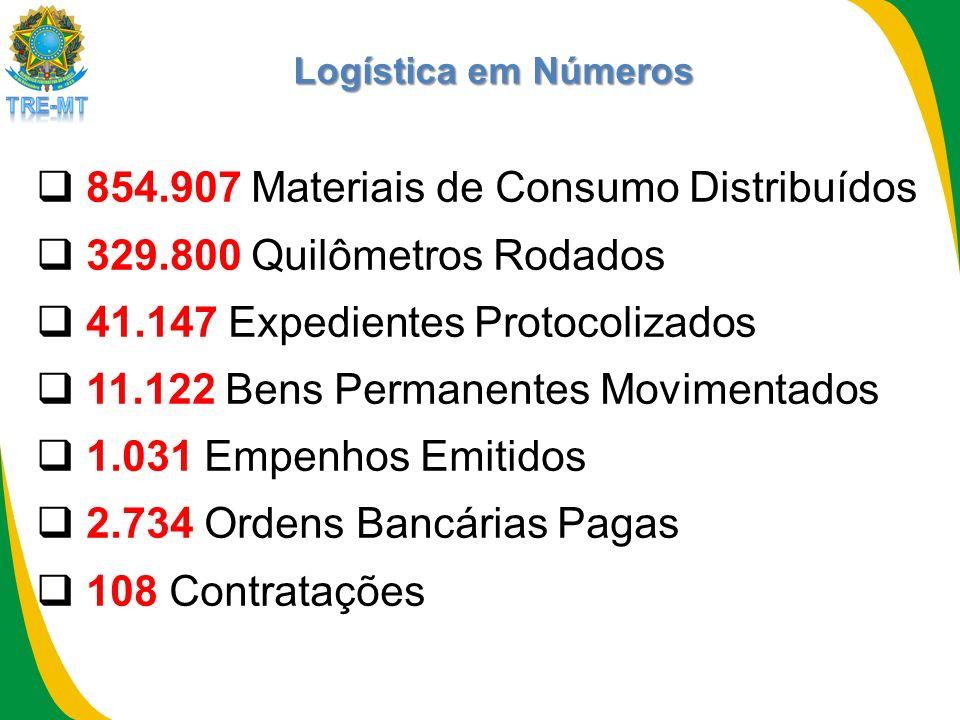 Logística em Números 854.907 Materiais de Consumo Distribuídos 329.800 Quilômetros Rodados 41.147 Expedientes Protocolizados 11.122 Bens Permanentes Movimentados 1.031 Empenhos Emitidos 2.734 Ordens Bancárias Pagas 108 Contratações