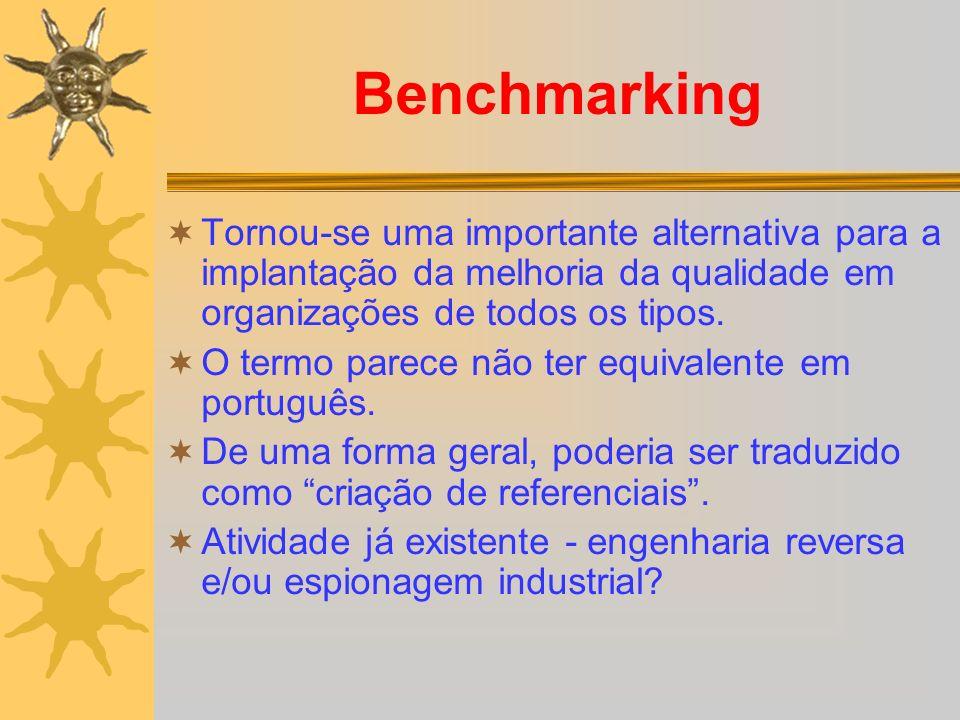 Benefícios do Benchmarking interno - I Detalhar processos e redes de atividades existentes; Identificar diferenças de desempenho em processos internos similares; Elevar todas as operações internas ao nível de desempenho mais alto possível; Identificar uma primeira rodada de esforços de melhoria; Estabelecer práticas e procedimentos comuns;