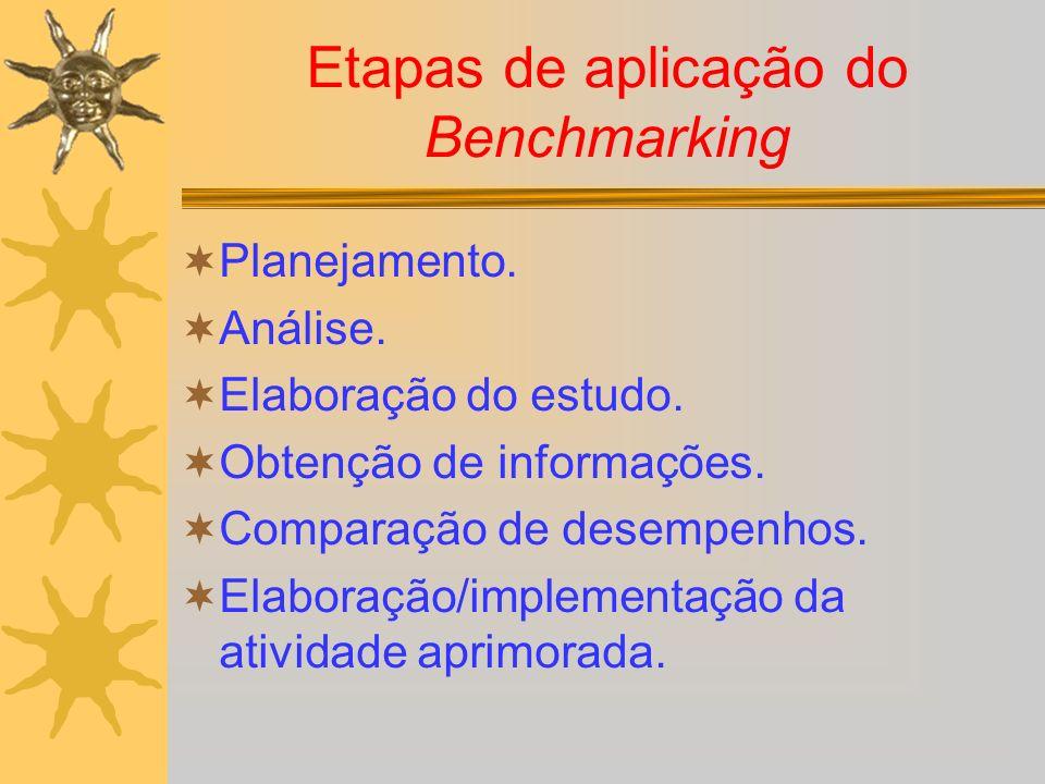 Etapas de aplicação do Benchmarking Planejamento. Análise. Elaboração do estudo. Obtenção de informações. Comparação de desempenhos. Elaboração/implem
