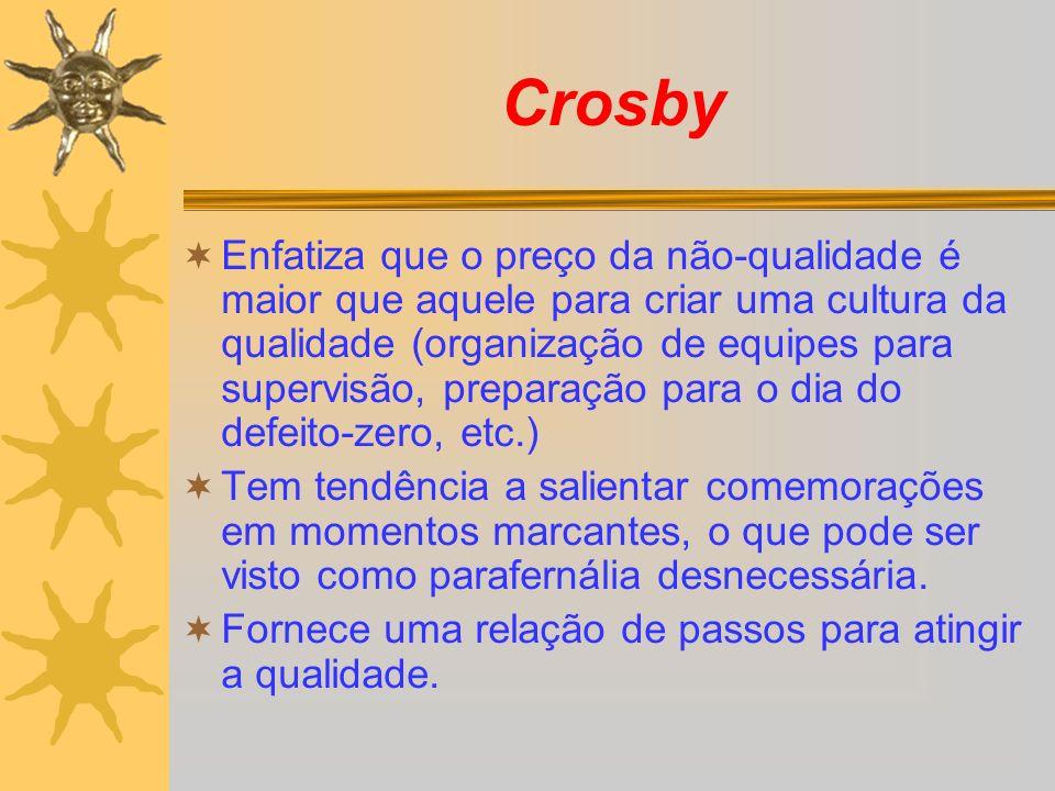 Crosby Enfatiza que o preço da não-qualidade é maior que aquele para criar uma cultura da qualidade (organização de equipes para supervisão, preparaçã