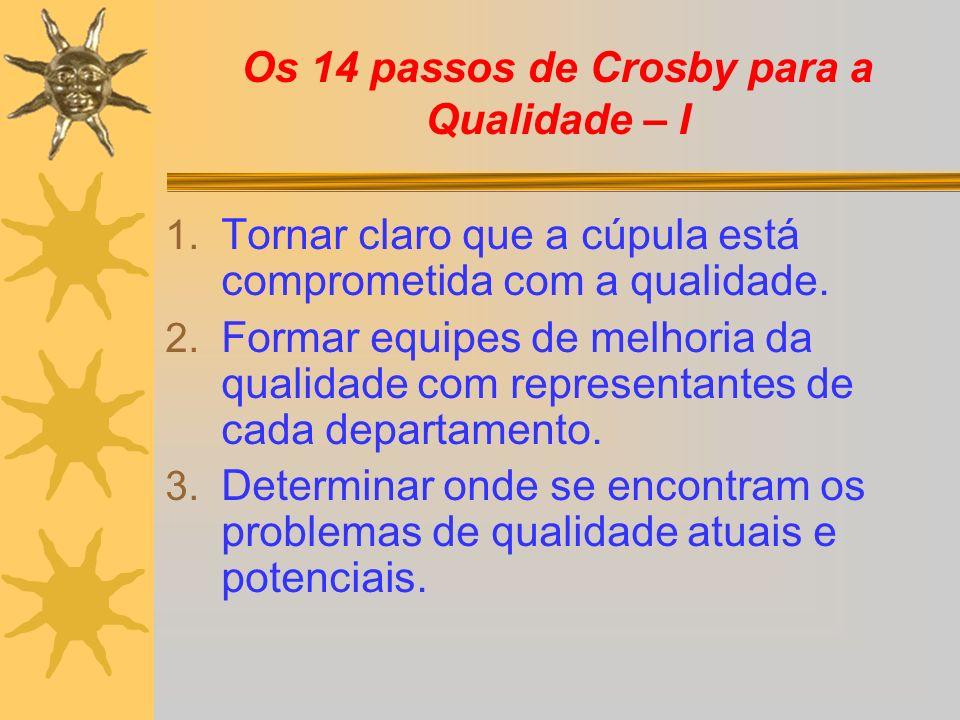Os 14 passos de Crosby para a Qualidade – I 1. Tornar claro que a cúpula está comprometida com a qualidade. 2. Formar equipes de melhoria da qualidade