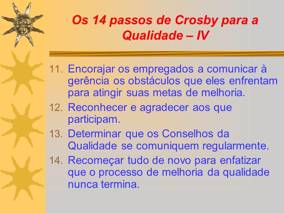 Os 14 passos de Crosby para a Qualidade – IV 11. Encorajar os empregados a comunicar à gerência os obstáculos que eles enfrentam para atingir suas met