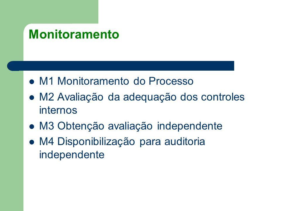 Monitoramento M1 Monitoramento do Processo M2 Avaliação da adequação dos controles internos M3 Obtenção avaliação independente M4 Disponibilização par