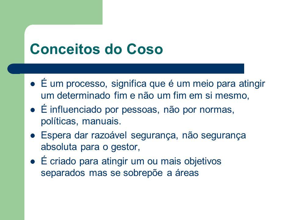 COMPONENTES DO COSO Ambiente de controle Avaliação de risco Atividades de controle Informação e comunicação, Monitoramento