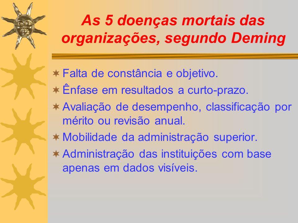 As 5 doenças mortais das organizações, segundo Deming Falta de constância e objetivo. Ênfase em resultados a curto-prazo. Avaliação de desempenho, cla