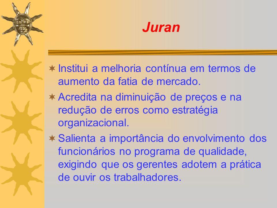 Juran Institui a melhoria contínua em termos de aumento da fatia de mercado. Acredita na diminuição de preços e na redução de erros como estratégia or
