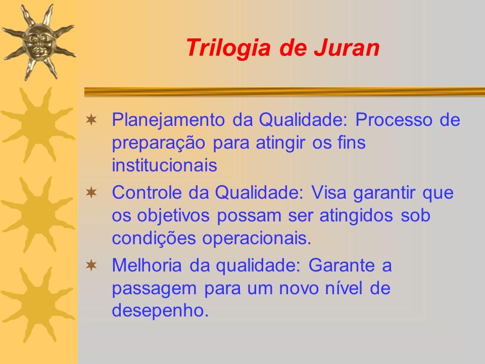 Trilogia de Juran Planejamento da Qualidade: Processo de preparação para atingir os fins institucionais Controle da Qualidade: Visa garantir que os objetivos possam ser atingidos sob condições operacionais.