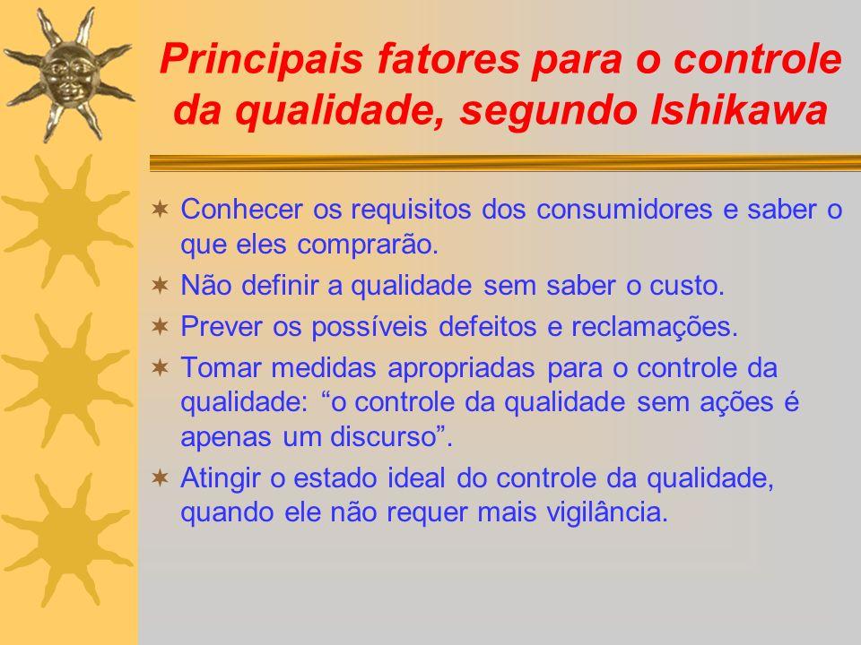 Principais fatores para o controle da qualidade, segundo Ishikawa Conhecer os requisitos dos consumidores e saber o que eles comprarão. Não definir a