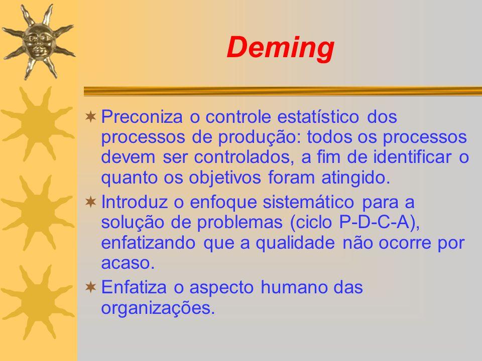 Deming Preconiza o controle estatístico dos processos de produção: todos os processos devem ser controlados, a fim de identificar o quanto os objetivos foram atingido.