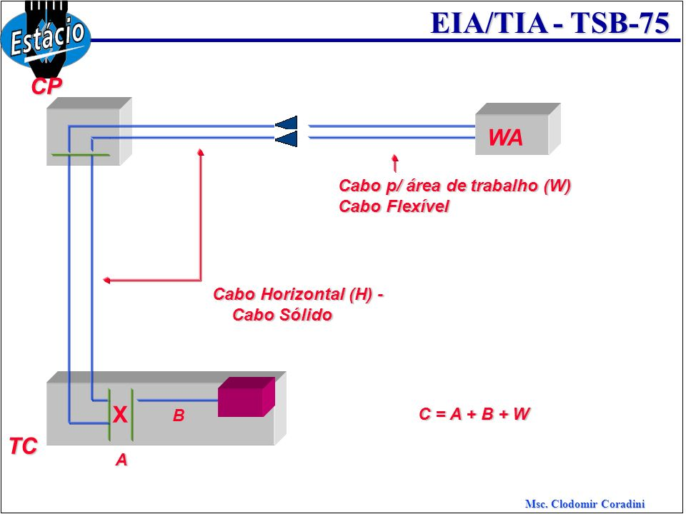 Msc. Clodomir Coradini EIA/TIA - TSB-75 TC Cabo Horizontal (H) - Cabo Sólido Cabo Sólido X C = A + B + W A B Cabo p/ área de trabalho (W) Cabo Flexíve