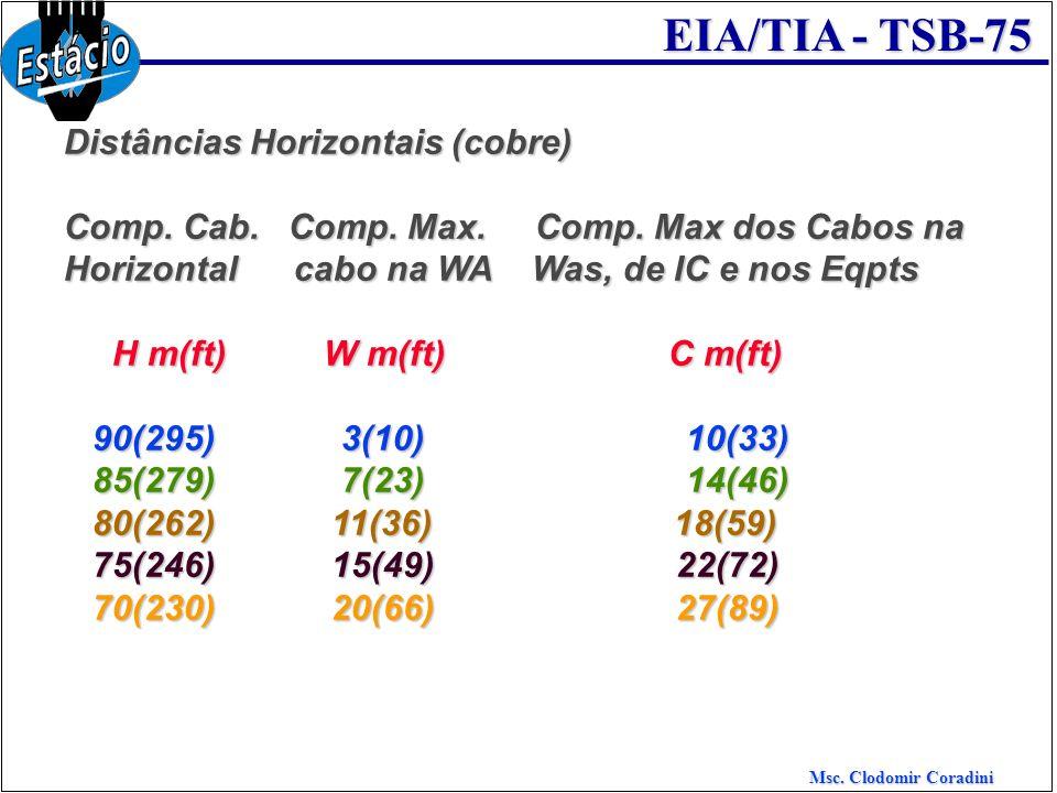 Msc. Clodomir Coradini EIA/TIA - TSB-75 Distâncias Horizontais (cobre) Comp. Cab. Comp. Max. Comp. Max dos Cabos na Horizontal cabo na WA Was, de IC e