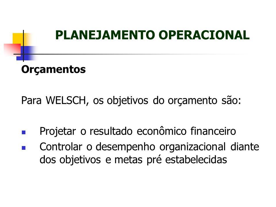 Orçamentos Para WELSCH, os objetivos do orçamento são: Projetar o resultado econômico financeiro Controlar o desempenho organizacional diante dos obje